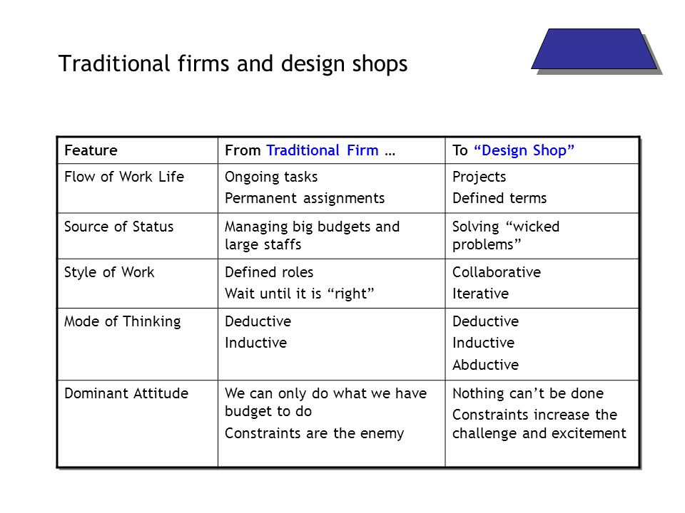 Traditional firms and design shops FeatureFrom Traditional Firm …To Design Shop Flow of Work LifeOngoing tasks Permanent assignments Projects Defined