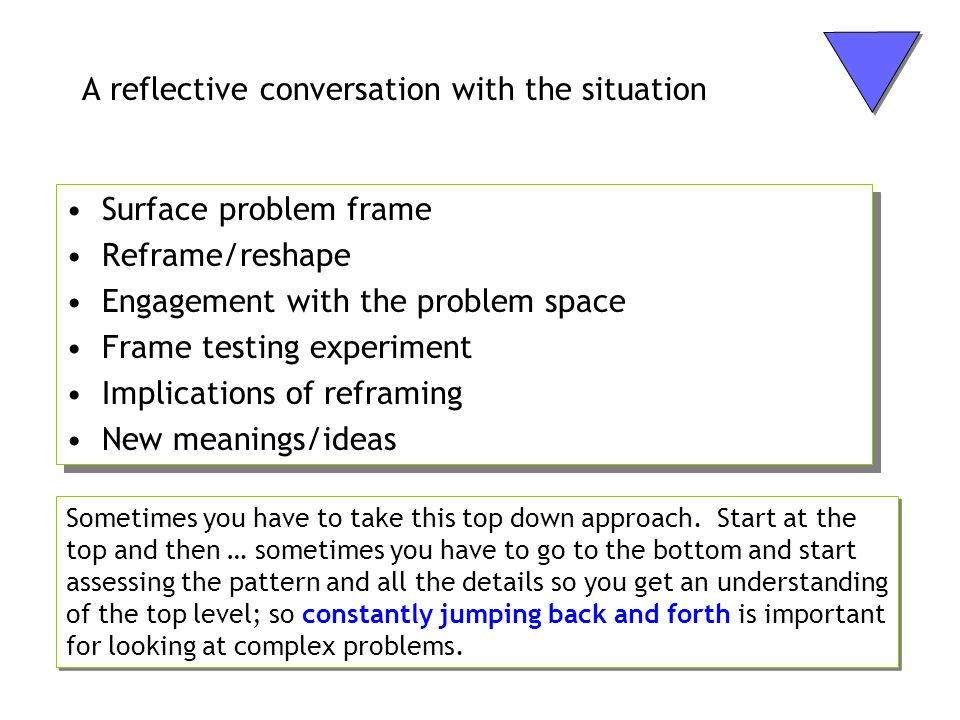 A reflective conversation with the situation Surface problem frame Reframe/reshape Engagement with the problem space Frame testing experiment Implicat