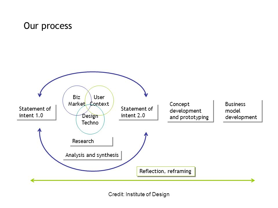 Credit: Institute of Design Our process Statement of intent 1.0 Biz Market User Context Design Techno Statement of intent 2.0 Research Analysis and sy