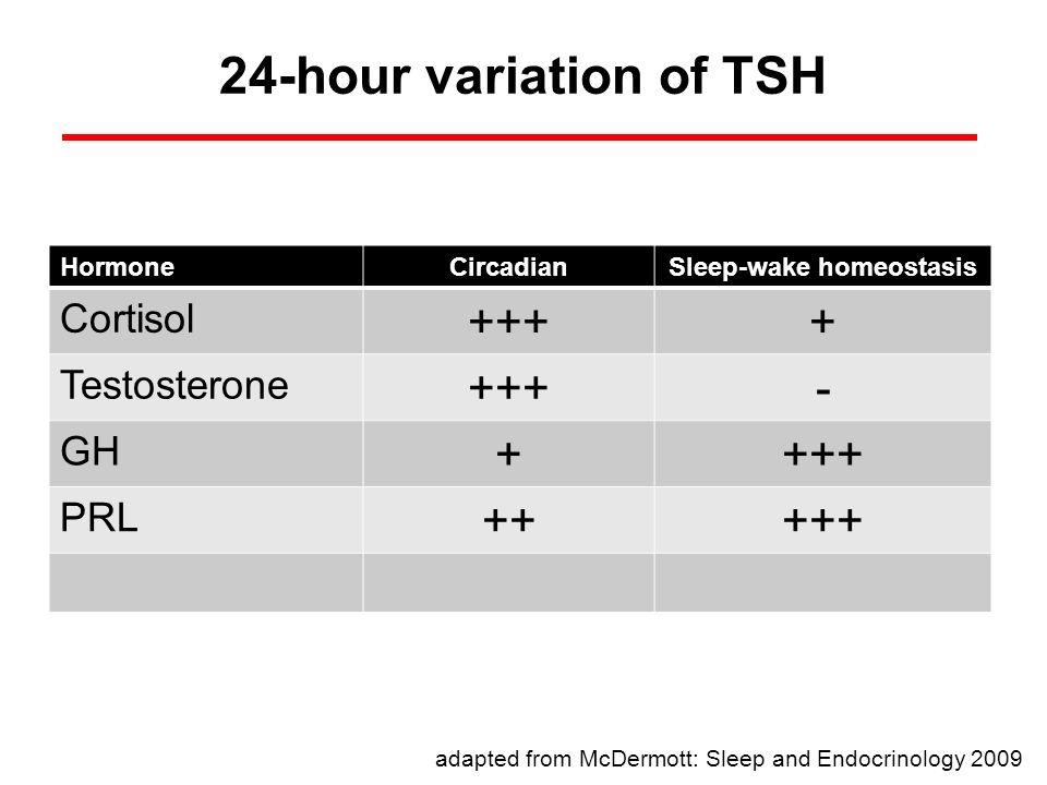 24-hour variation of TSH HormoneCircadianSleep-wake homeostasis Cortisol ++++ Testosterone +++- GH ++++ PRL +++++ adapted from McDermott: Sleep and En