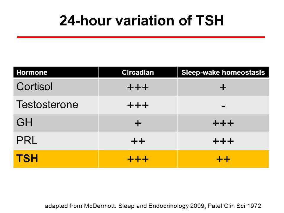 24-hour variation of TSH HormoneCircadianSleep-wake homeostasis Cortisol ++++ Testosterone +++- GH ++++ PRL +++++ TSH +++++ adapted from McDermott: Sl