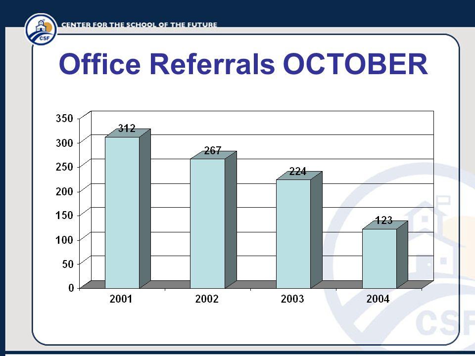 Office Referrals OCTOBER