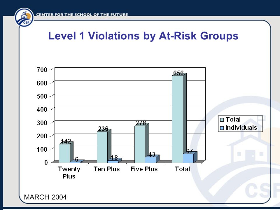 Level 1 Violations by At-Risk Groups MARCH 2004