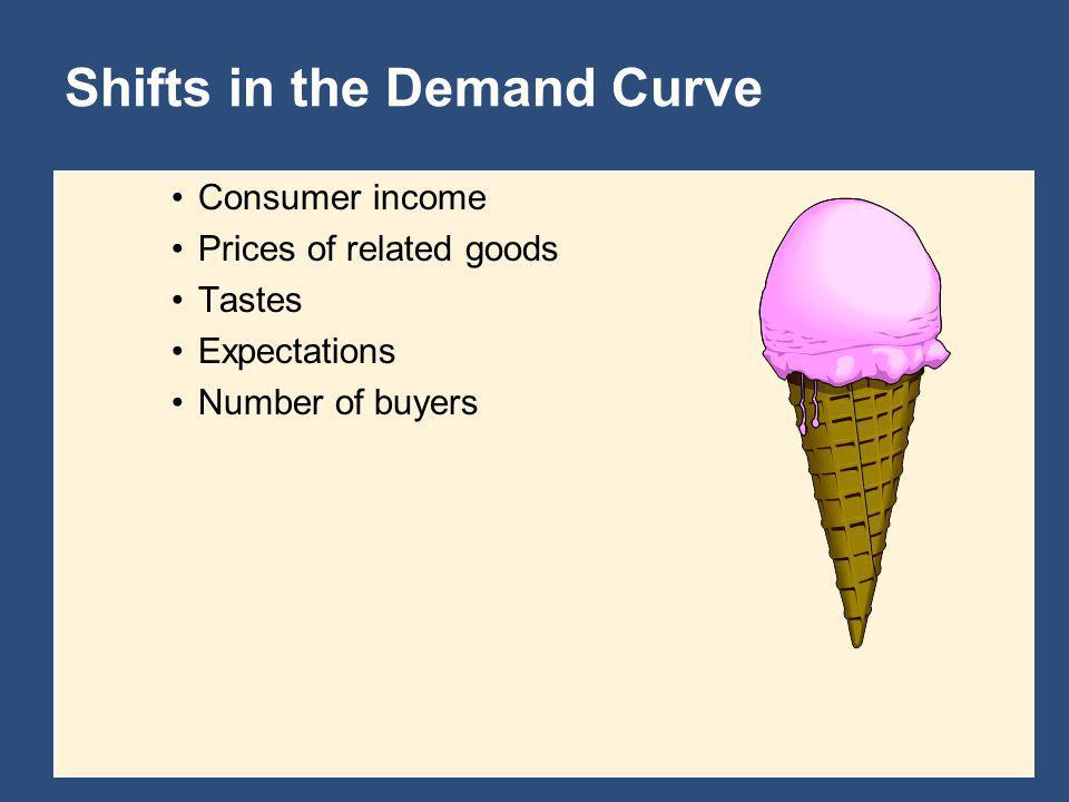 Shifts in the Demand Curve Consumer income Prices of related goods Tastes Expectations Number of buyers
