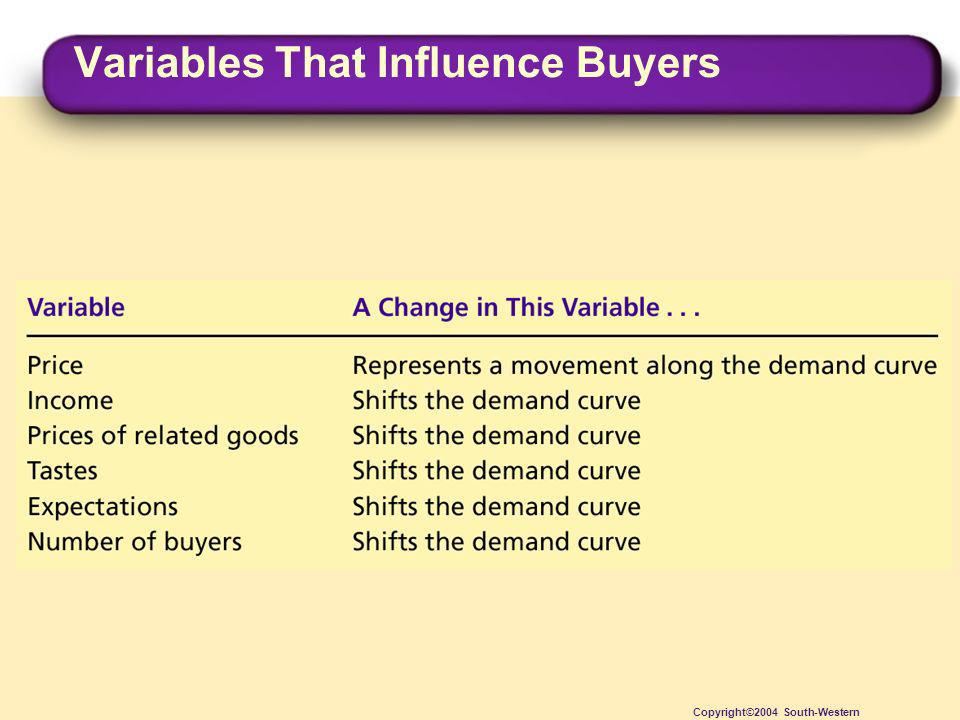 Variables That Influence Buyers Copyright©2004 South-Western