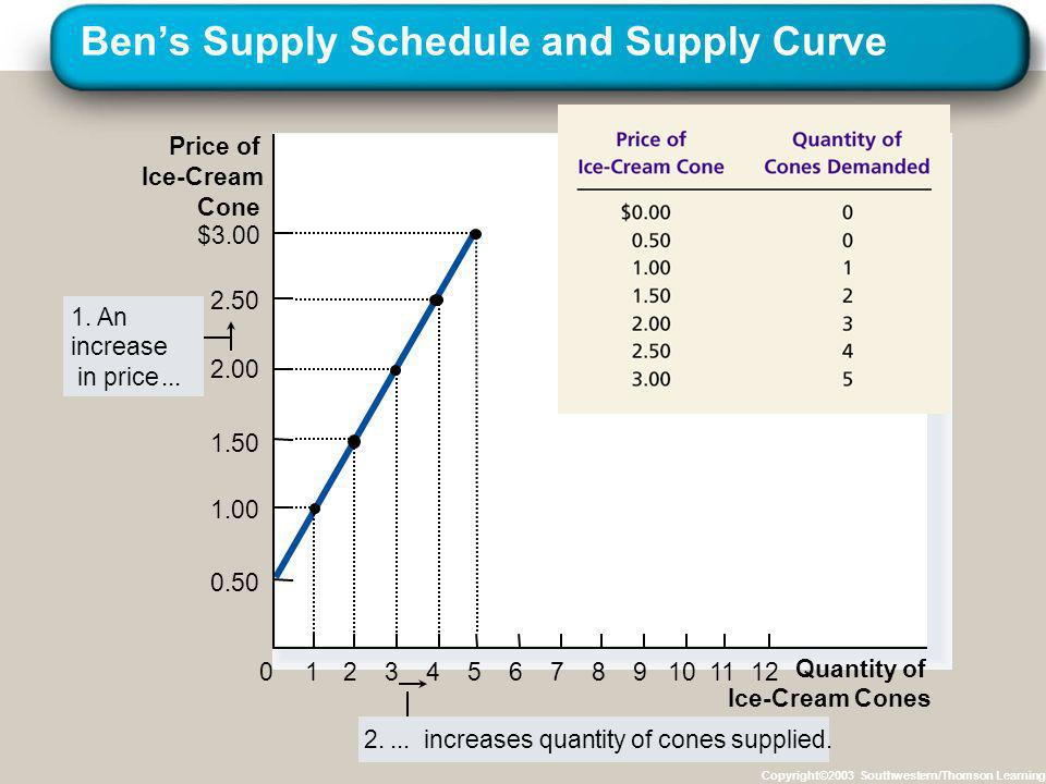 Bens Supply Schedule and Supply Curve Copyright©2003 Southwestern/Thomson Learning Price of Ice-Cream Cone 0 2.50 2.00 1.50 1.00 1234567891011 Quantit