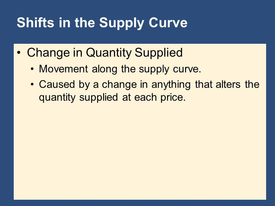 Shifts in the Supply Curve Change in Quantity Supplied Movement along the supply curve. Caused by a change in anything that alters the quantity suppli