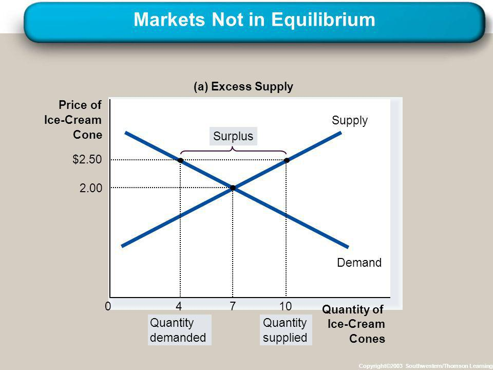 Markets Not in Equilibrium Copyright©2003 Southwestern/Thomson Learning Price of Ice-Cream Cone 0 Supply Demand (a) Excess Supply Quantity demanded Qu