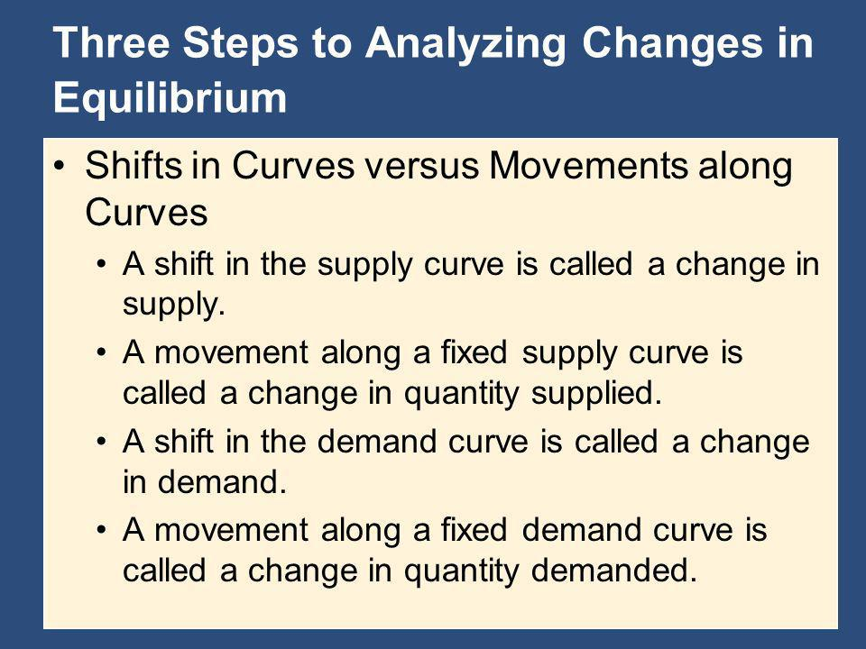 Three Steps to Analyzing Changes in Equilibrium Shifts in Curves versus Movements along Curves A shift in the supply curve is called a change in suppl
