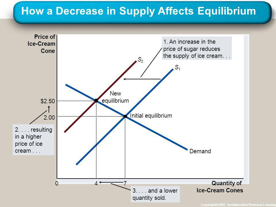 How a Decrease in Supply Affects Equilibrium Copyright©2003 Southwestern/Thomson Learning Price of Ice-Cream Cone 0 Quantity of Ice-Cream Cones Demand