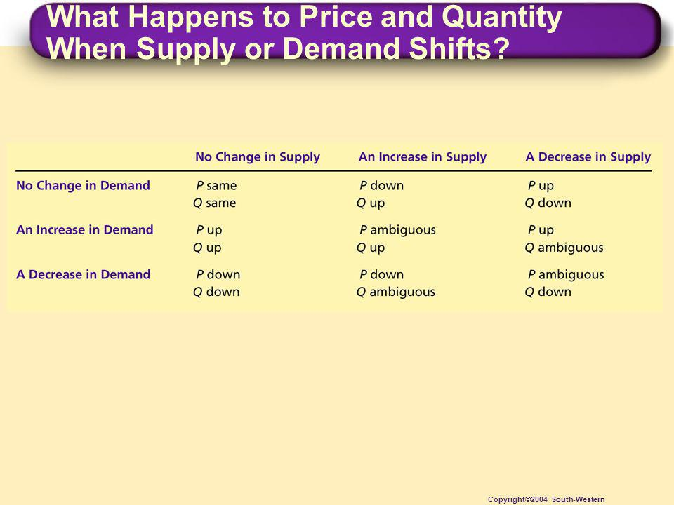 What Happens to Price and Quantity When Supply or Demand Shifts? Copyright©2004 South-Western