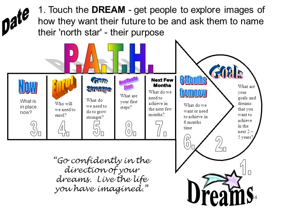 63 PATH Eight steps define the Path process and guide the team to clarify the students and teams goals, visualize the results, experience the tension