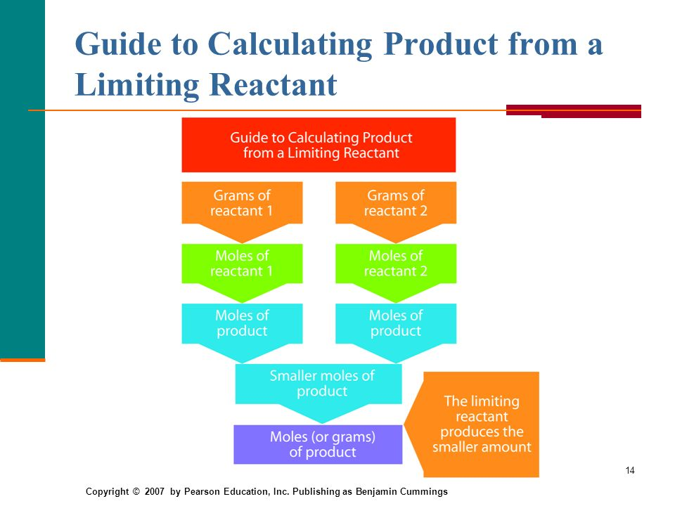 14 Guide to Calculating Product from a Limiting Reactant Copyright © 2007 by Pearson Education, Inc.