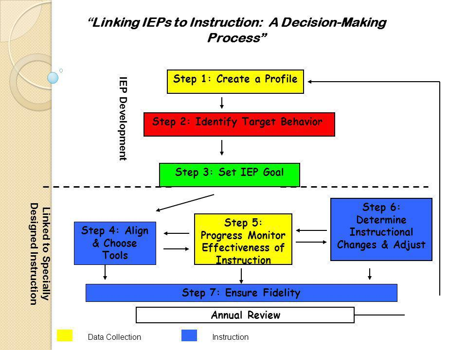 Step 2: Identify Target Behavior Step 3: Set IEP Goal Step 5: Progress Monitor Effectiveness of Instruction Step 6: Determine Instructional Changes & Adjust Annual Review Step 1: Create a Profile Step 4: Align & Choose Tools Data Collection IEP Development Linked to Specially Designed Instruction Step 7: Ensure Fidelity Instruction Linking IEPs to Instruction: A Decision-Making Process