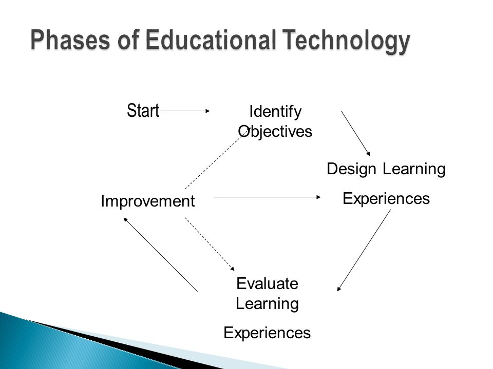 Start Identify Objectives Design Learning Experiences Evaluate Learning Experiences Improvement