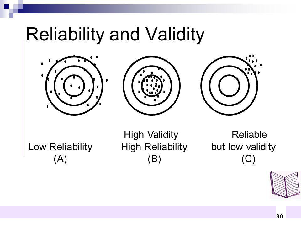 30 High Validity Reliable Low ReliabilityHigh Reliability but low validity (A)(B)(C) Reliability and Validity