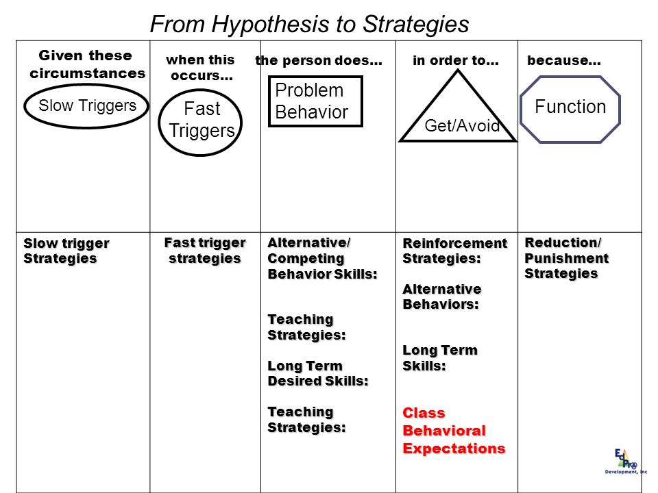 From Hypothesis to Strategies when this occurs… Slow trigger Strategies Fast trigger strategies Alternative/ Competing Behavior Skills: Teaching Strat