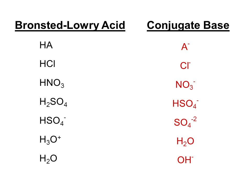 Bronsted-Lowry Acid Conjugate Base HA HCl HNO 3 H 2 SO 4 HSO 4 - H 3 O + H 2 O A - Cl - NO 3 - HSO 4 - SO 4 -2 H 2 O OH -