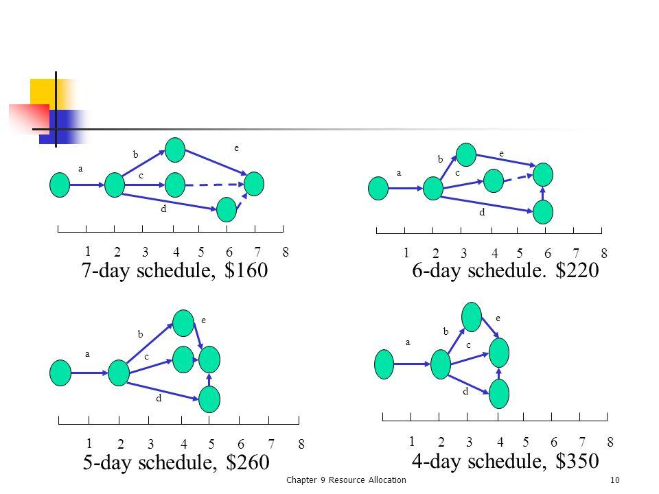 Chapter 9 Resource Allocation10 1 2345678 a c b d e 1 2345678 a c b d e 1 2345678 ac b d e 7-day schedule, $1606-day schedule. $220 5-day schedule, $2
