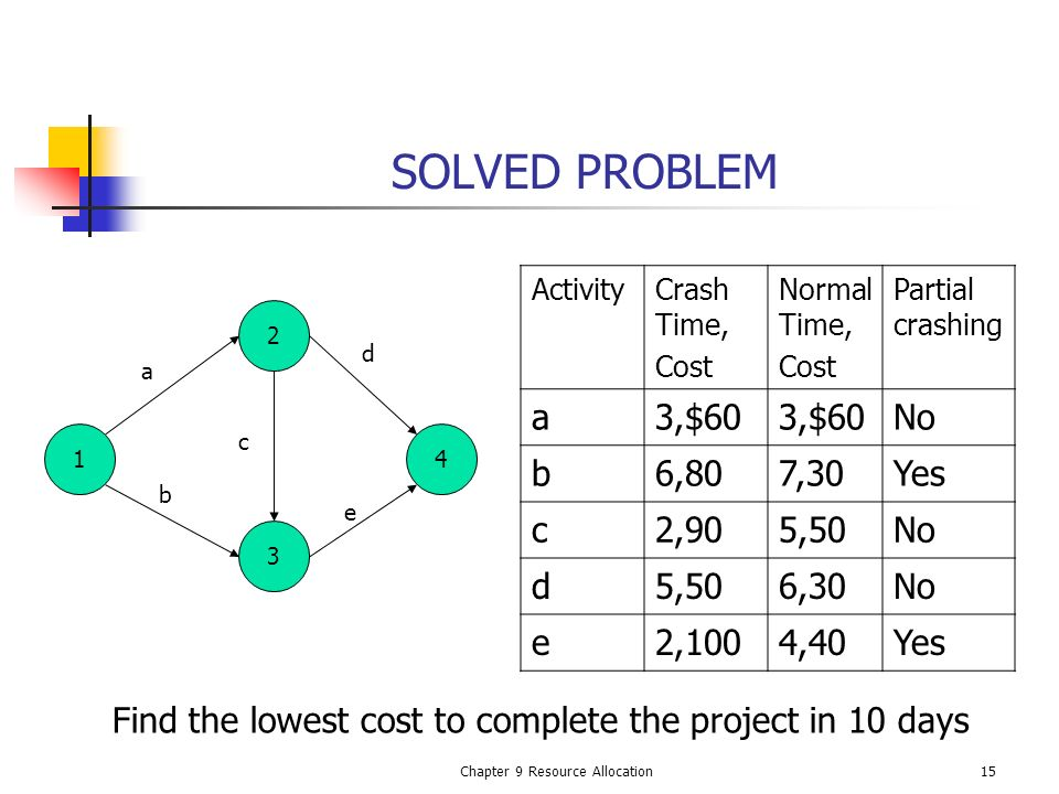 Chapter 9 Resource Allocation15 SOLVED PROBLEM ActivityCrash Time, Cost Normal Time, Cost Partial crashing a3,$60 No b6,807,30Yes c2,905,50No d5,506,3