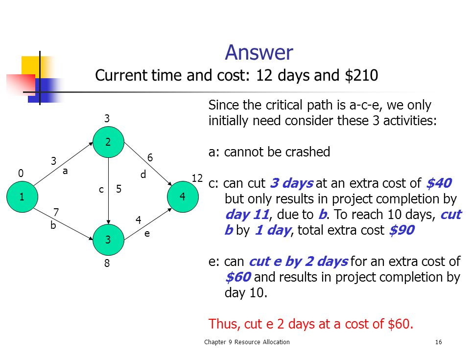 Chapter 9 Resource Allocation16 Answer Current time and cost: 12 days and $210 3 1 2 3 4 a b e c d 0 3 7 4 5 6 8 12 Since the critical path is a-c-e,