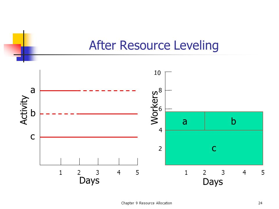 Chapter 9 Resource Allocation24 After Resource Leveling 12345 10 8 6 4 2 a c b Days 12345 c b a Activity Workers