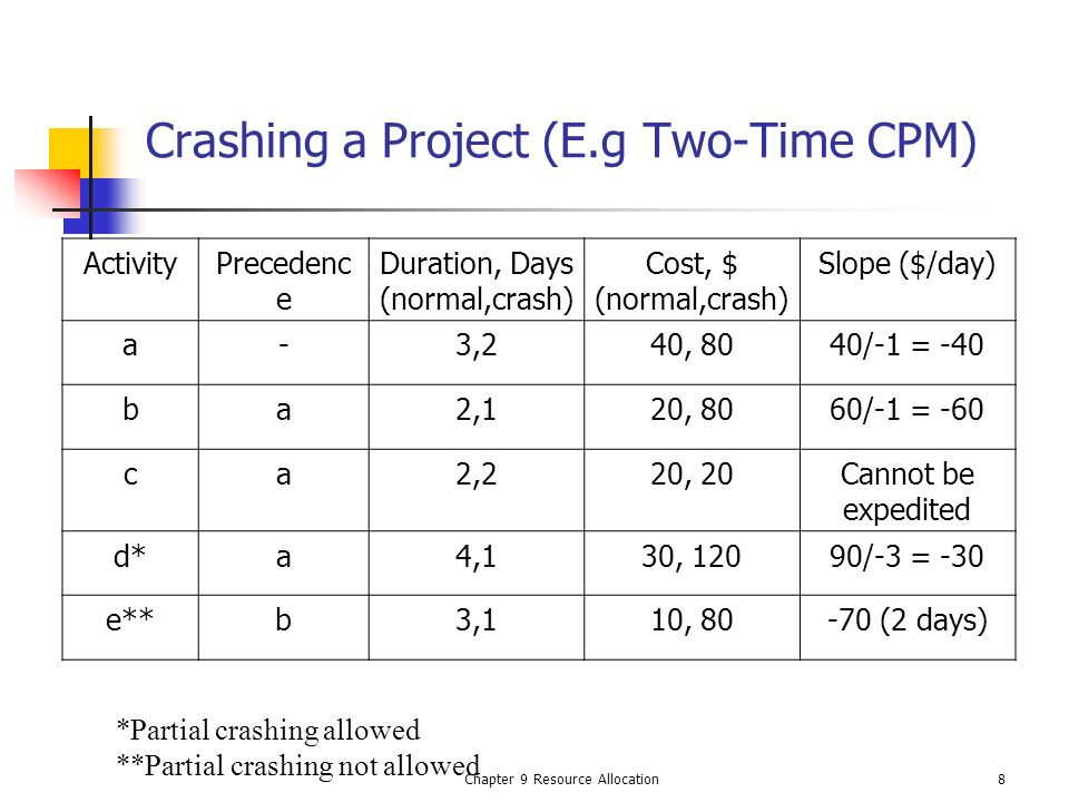 Chapter 9 Resource Allocation8 Crashing a Project (E.g Two-Time CPM) ActivityPrecedenc e Duration, Days (normal,crash) Cost, $ (normal,crash) Slope ($