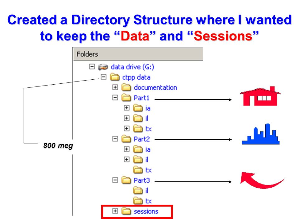 Created a Directory Structure where I wanted to keep the Data and Sessions 800 meg