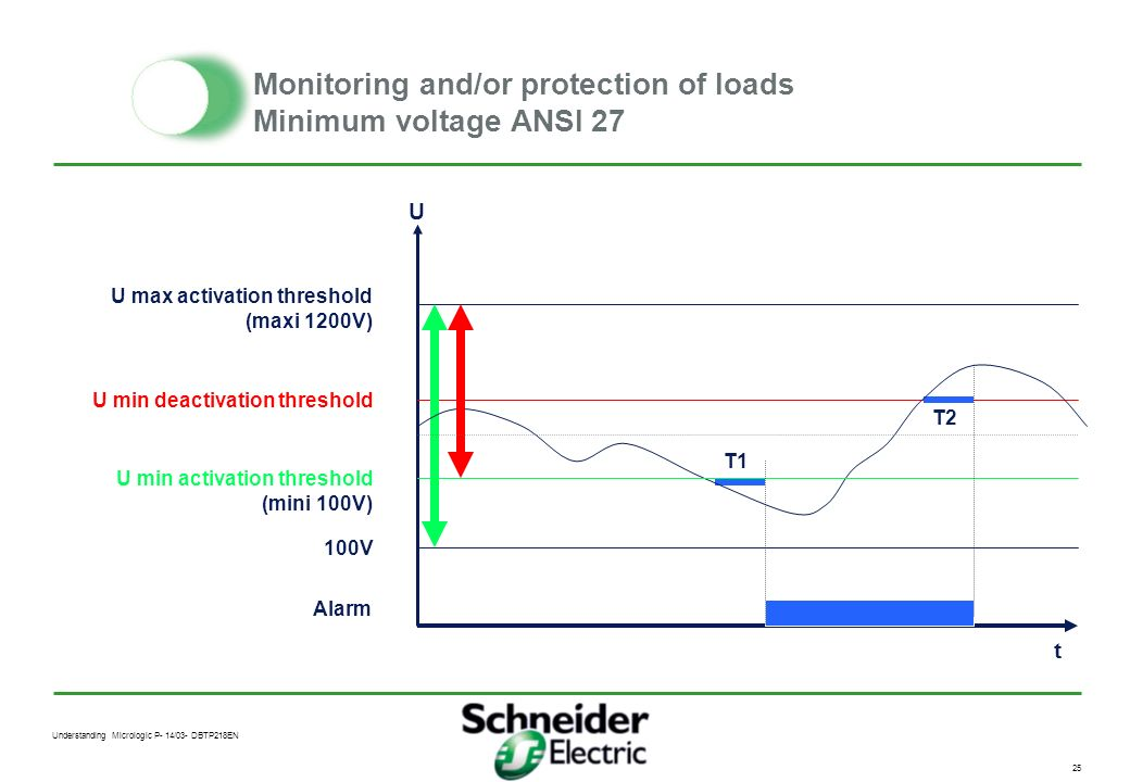 Understanding Micrologic P- 14/03- DBTP218EN 24 Monitoring and/or protection of loads Minimum voltage ANSI 27 Application Protect motors against volta