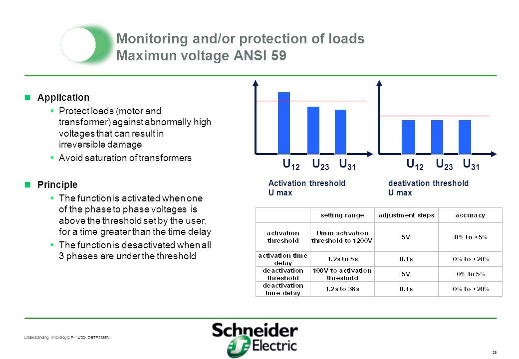 Understanding Micrologic P- 14/03- DBTP218EN 25 Monitoring and/or protection of loads Minimum voltage ANSI 27 U U max activation threshold (maxi 1200V