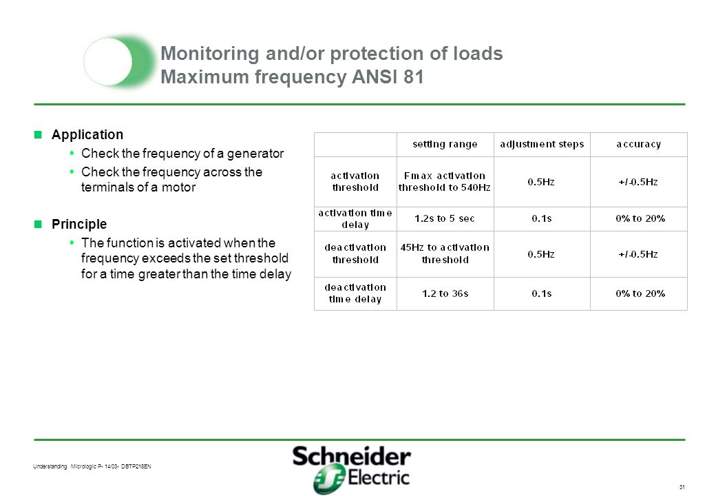 Understanding Micrologic P- 14/03- DBTP218EN 30 Monitoring and/or protection of loads Minimum frequency ANSI 81 F F max activation threshold (maxi 540