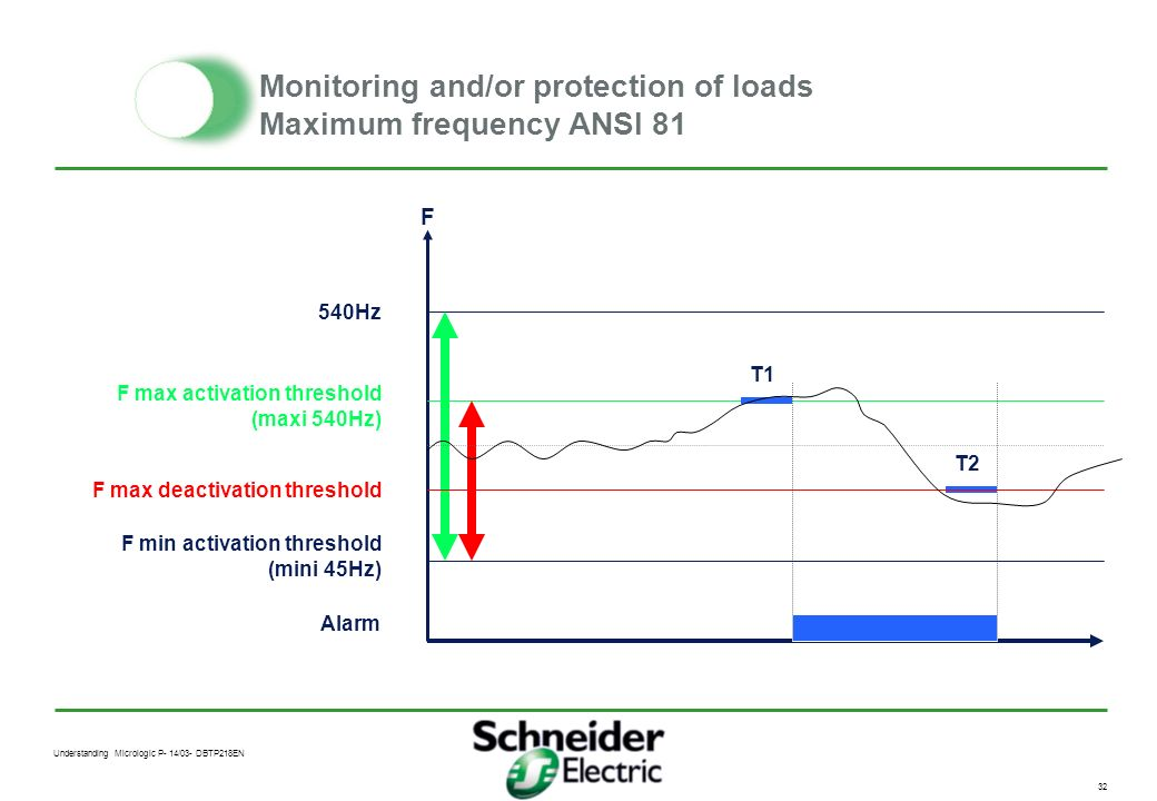 Understanding Micrologic P- 14/03- DBTP218EN 31 Monitoring and/or protection of loads Maximum frequency ANSI 81 Application Check the frequency of a g