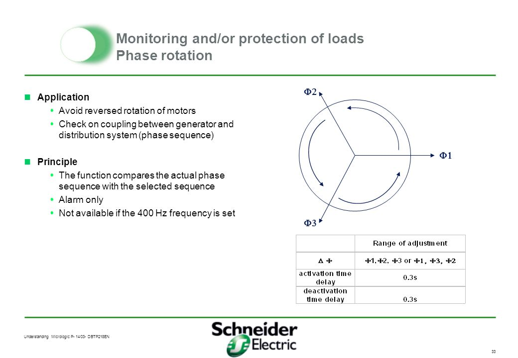 Understanding Micrologic P- 14/03- DBTP218EN 32 Monitoring and/or protection of loads Maximum frequency ANSI 81 F F max activation threshold (maxi 540