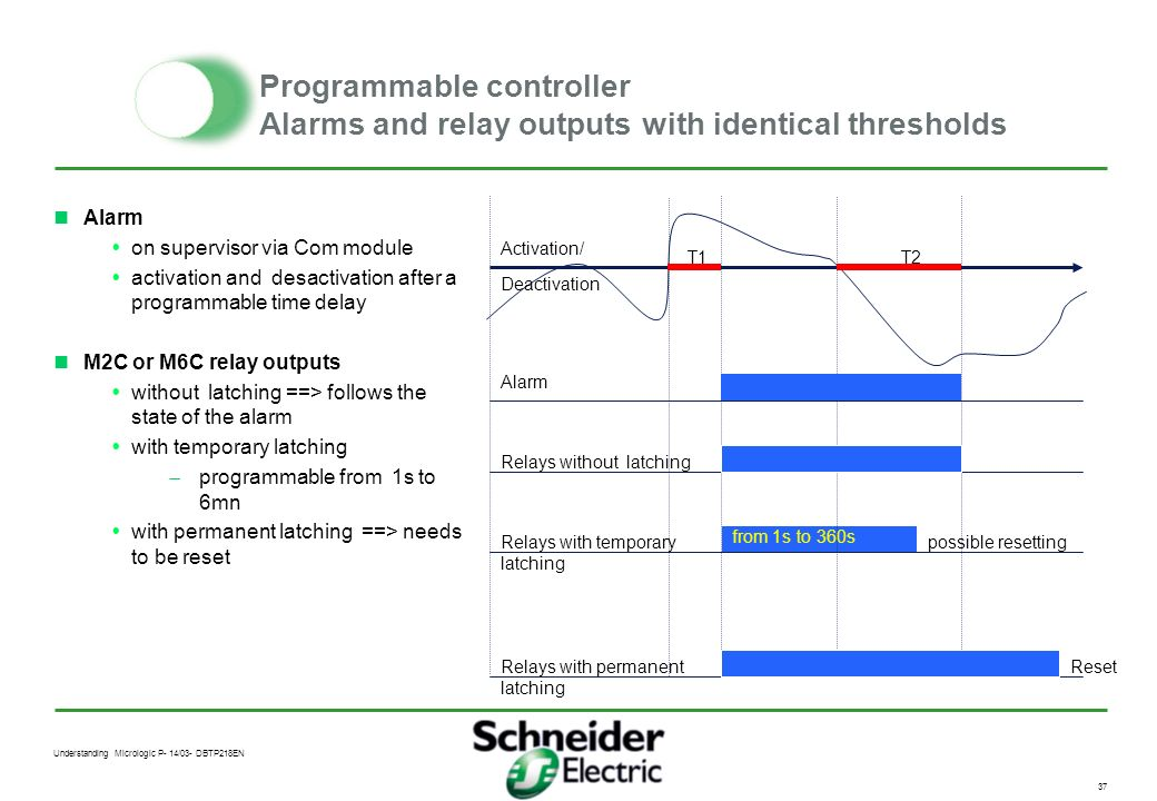 Understanding Micrologic P- 14/03- DBTP218EN 36 Programmable controller Alarms and relay outputs with distinct thresholds Alarm on supervisor via Com