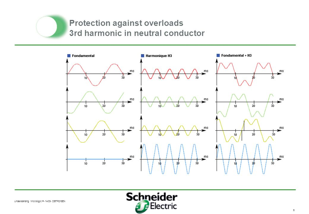 Understanding Micrologic P- 14/03- DBTP218EN 5 Protection against overloads neutral conductor Neutral protection Adjustment : by three position dial o