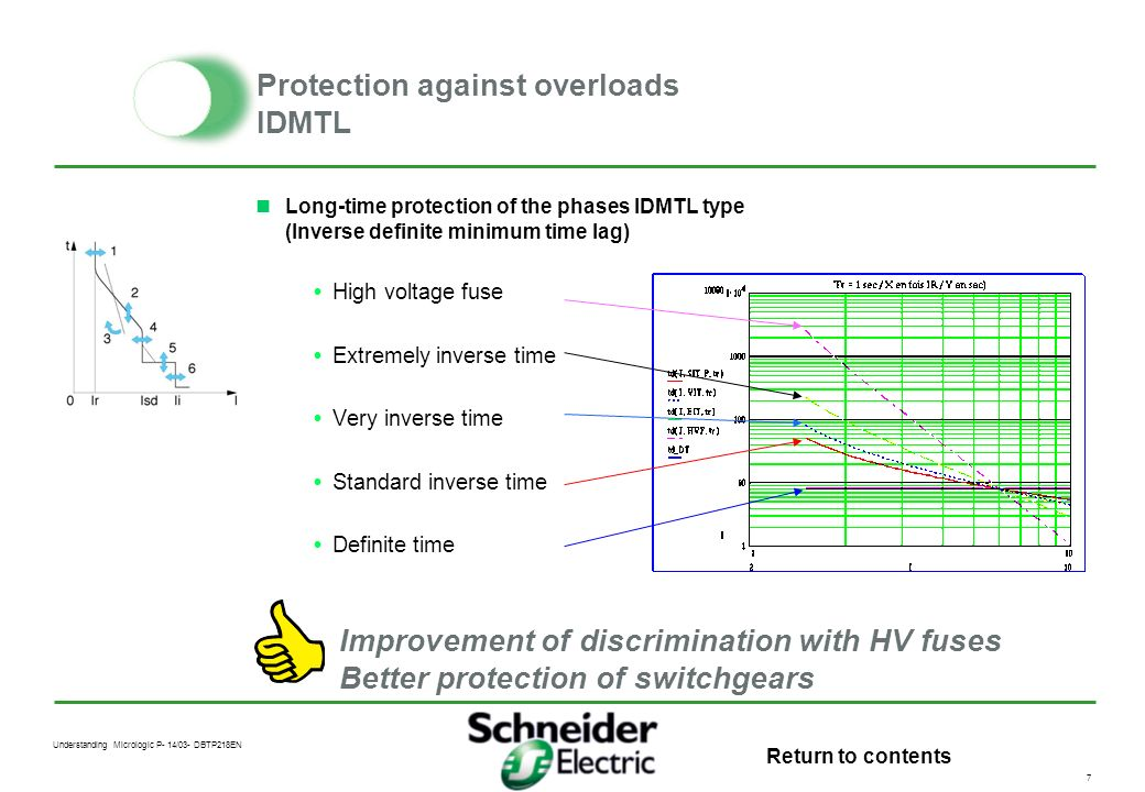 Understanding Micrologic P- 14/03- DBTP218EN 6 Protection against overloads 3rd harmonic in neutral conductor