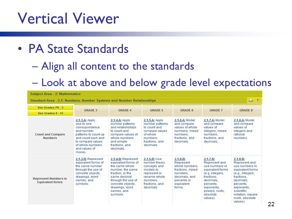 PA State Standards –Align all content to the standards –Look at above and below grade level expectations Vertical Viewer 22