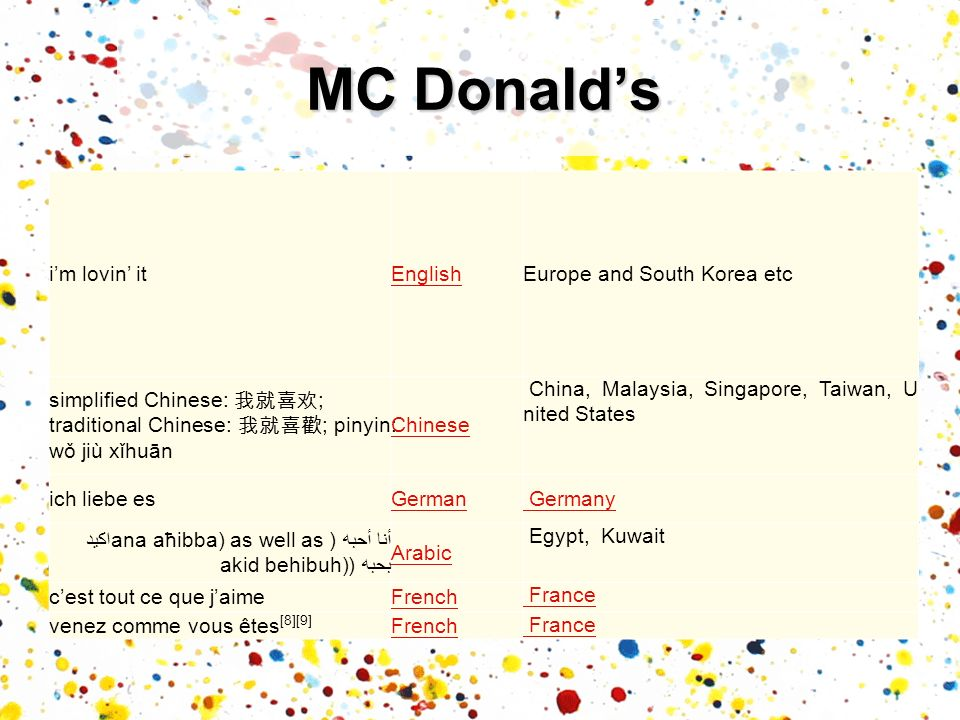 im lovin itEnglishEurope and South Korea etc simplified Chinese: ; traditional Chinese: ; pinyin: wǒ jiù xǐhuān Chinese China, Malaysia, Singapore, Ta