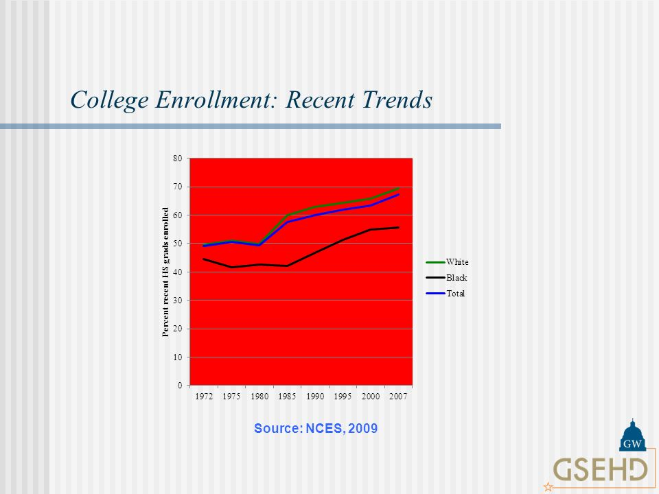 College Enrollment: Recent Trends Source: NCES, 2009