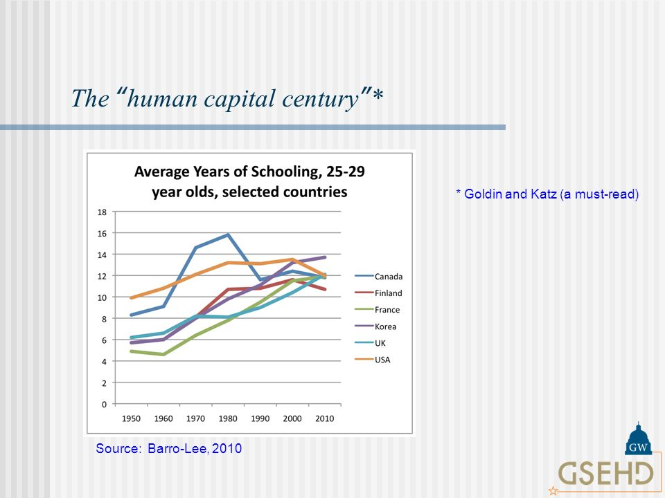 The human capital century* Source: Barro-Lee, 2010 * Goldin and Katz (a must-read)