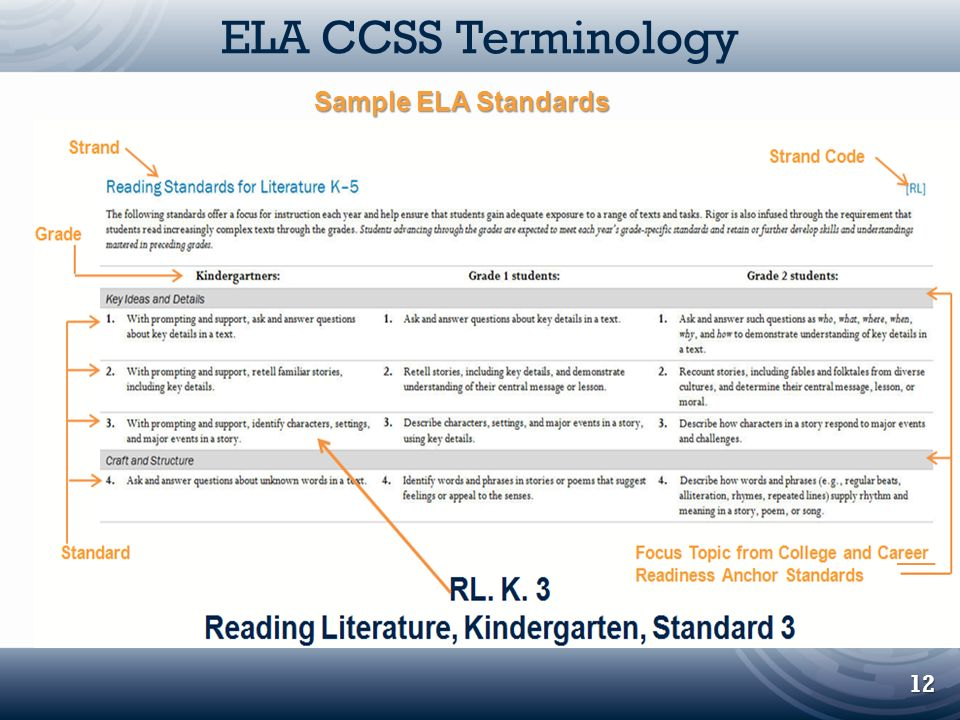 ELA CCSS Terminology 12 Sample ELA Standards Focus Topics from College and Career Readiness Anchor Standards RL.K.3