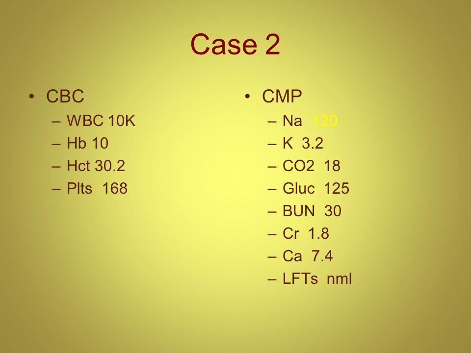Case 2 CBC –WBC 10K –Hb 10 –Hct 30.2 –Plts 168 CMP –Na 120 –K 3.2 –CO2 18 –Gluc 125 –BUN 30 –Cr 1.8 –Ca 7.4 –LFTs nml