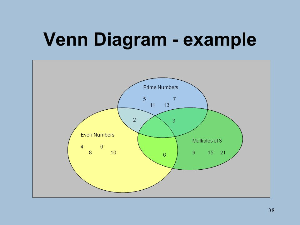 38 Venn Diagram - example Prime Numbers 57 11 13 Even Numbers 4 6 810 Multiples of 3 9 15 21 3 2 6