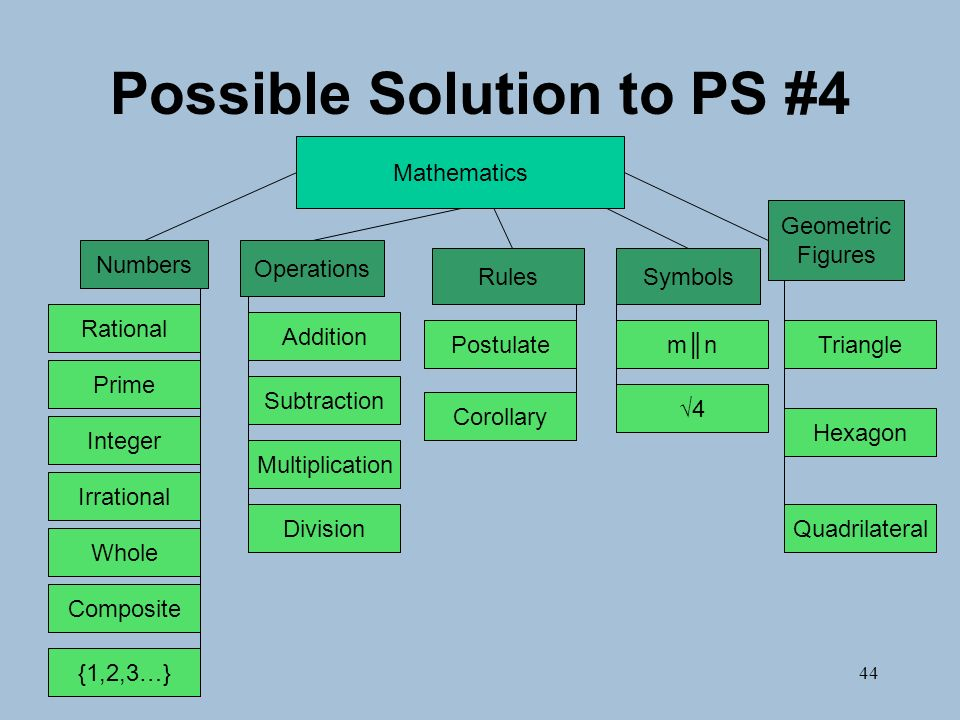 44 Possible Solution to PS #4 Numbers Operations RulesSymbols Geometric Figures Mathematics Triangle Quadrilateral Hexagon Integer Prime Rational Irrational Whole Composite Addition Subtraction Multiplication Division Corollary Postulatemnmn 4 {1,2,3…}