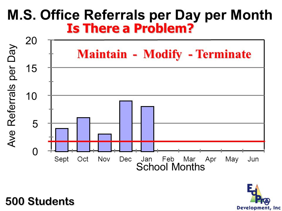 0 5 10 15 20 Ave Referrals per Day SeptOctNovDecJanFebMarAprMayJun School Months M.S. Office Referrals per Day per Month Is There a Problem? Maintain