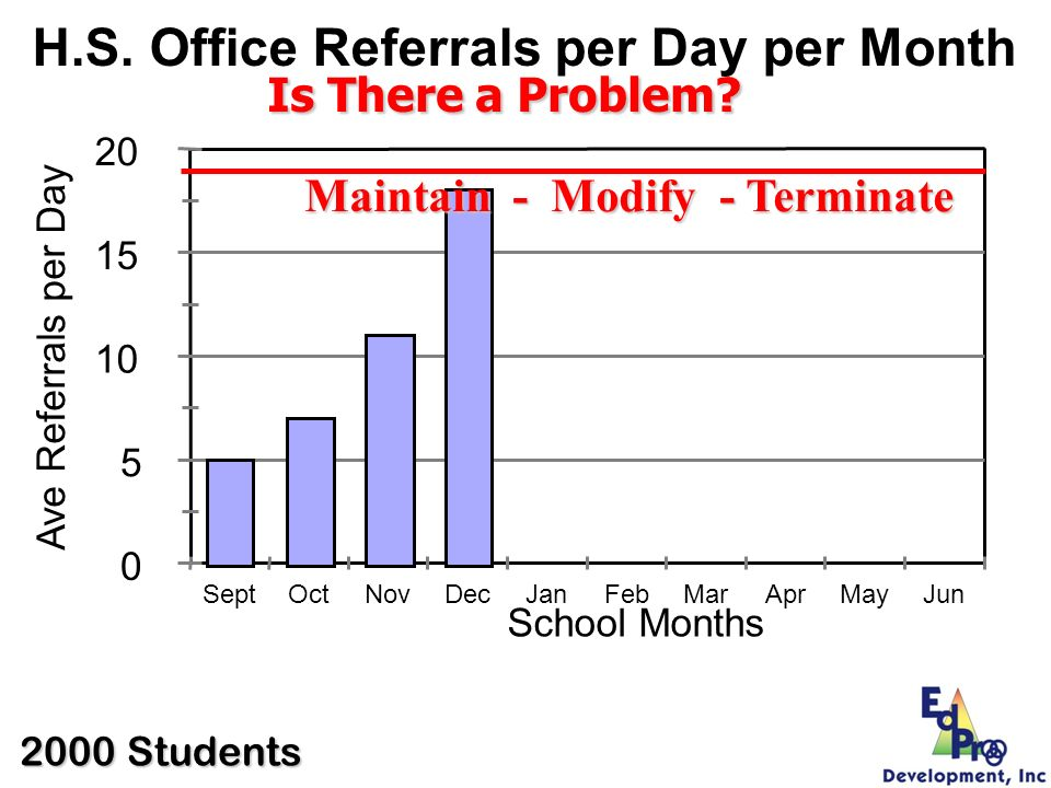 0 5 10 15 20 Ave Referrals per Day SeptOctNovDecJanFebMarAprMayJun School Months H.S. Office Referrals per Day per Month Is There a Problem? Maintain