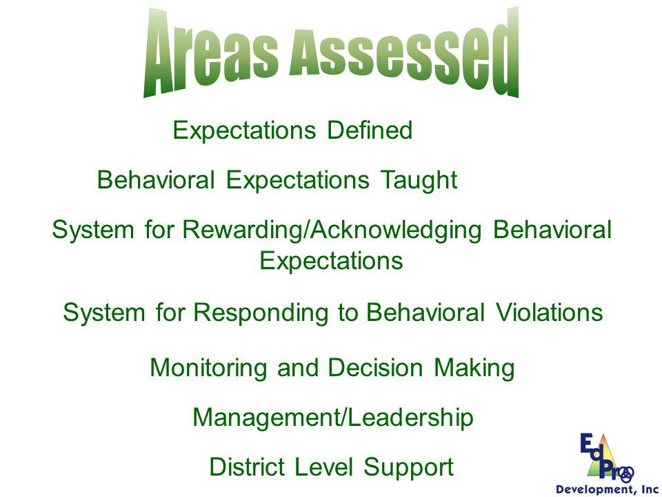 Expectations Defined Behavioral Expectations Taught System for Rewarding/Acknowledging Behavioral Expectations System for Responding to Behavioral Vio