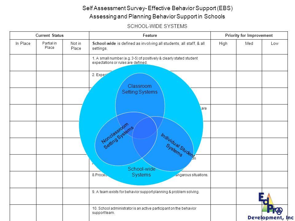 Self Assessment Survey- Effective Behavior Support (EBS) Assessing and Planning Behavior Support in Schools SCHOOL-WIDE SYSTEMS Current StatusFeatureP