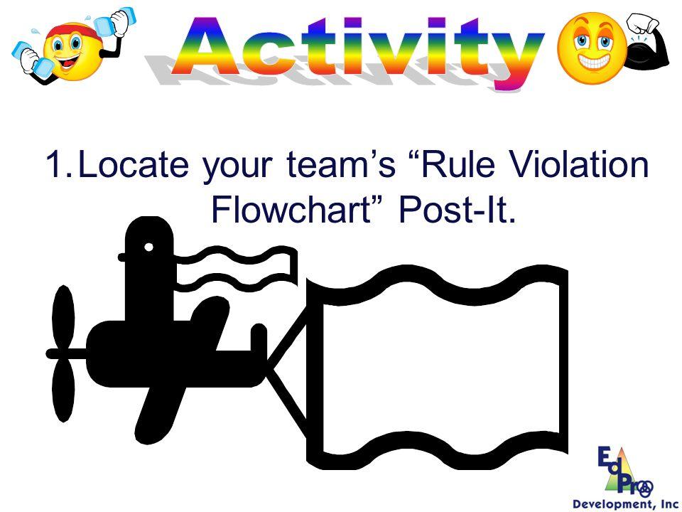 1.Locate your teams Rule Violation Flowchart Post-It.