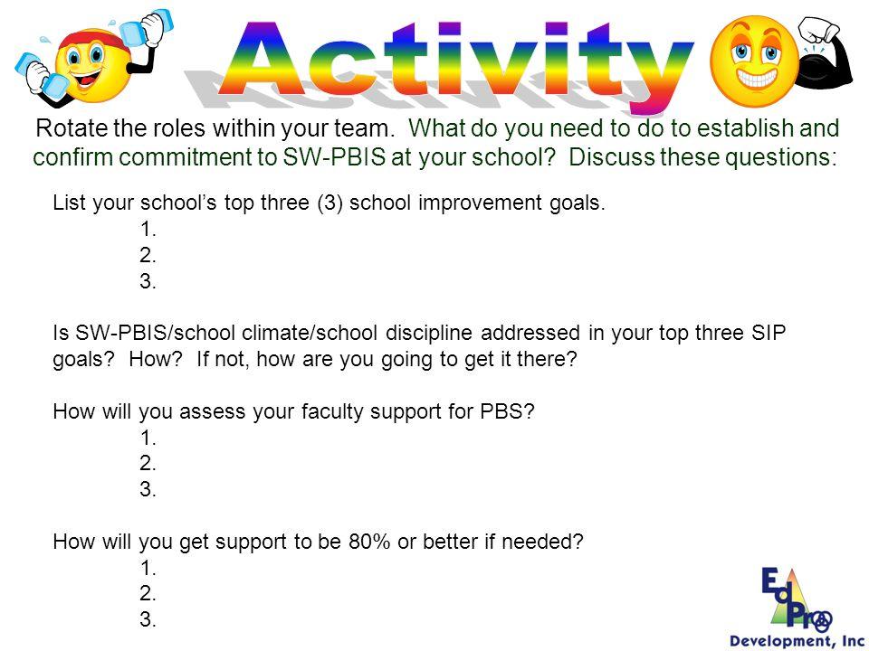 List your schools top three (3) school improvement goals. 1. 2. 3. Is SW-PBIS/school climate/school discipline addressed in your top three SIP goals?